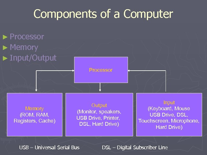 Components of a Computer ► Processor ► Memory ► Input/Output Processor Memory (ROM, RAM,