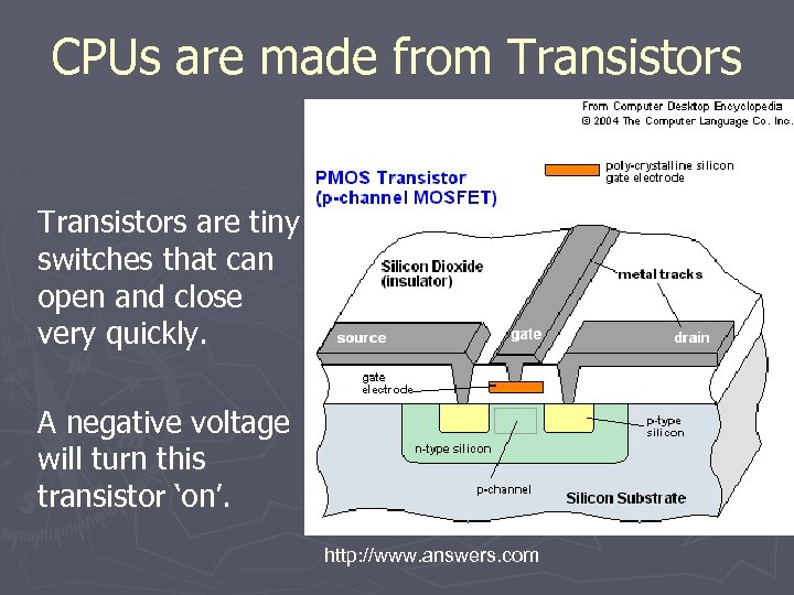 CPUs are made from Transistors are tiny switches that can open and close very