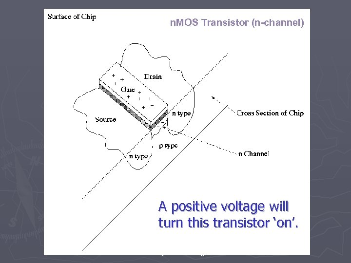n. MOS Transistor (n-channel) A positive voltage will turn this transistor 'on'. http: //www.
