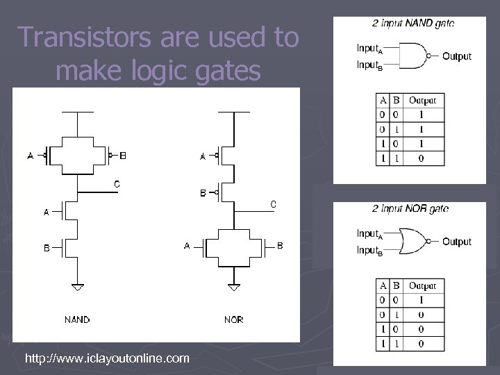 Transistors are used to make logic gates http: //www. iclayoutonline. com