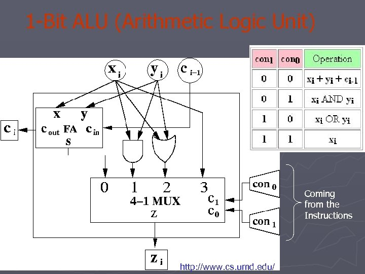 1 -Bit ALU (Arithmetic Logic Unit) Coming from the Instructions http: //www. cs. umd.