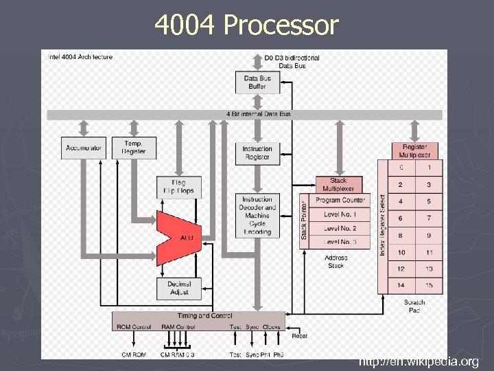 4004 Processor http: //en. wikipedia. org