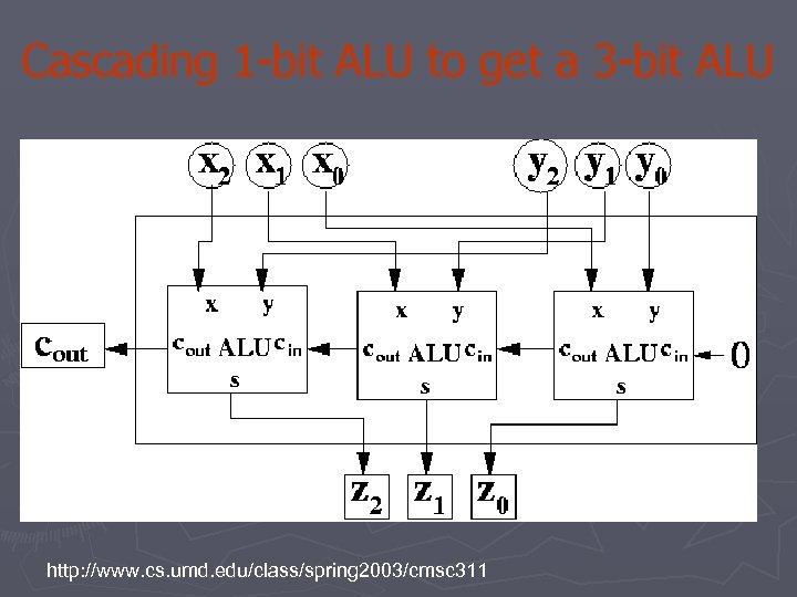 Cascading 1 -bit ALU to get a 3 -bit ALU http: //www. cs. umd.