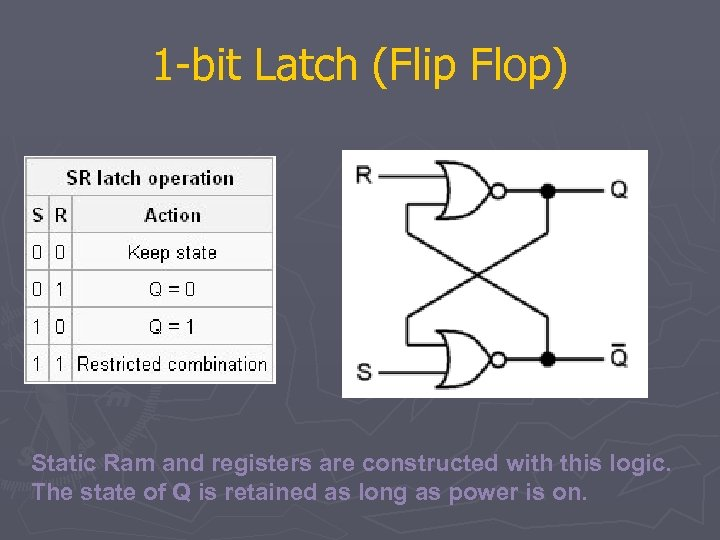 1 -bit Latch (Flip Flop) Static Ram and registers are constructed with this logic.