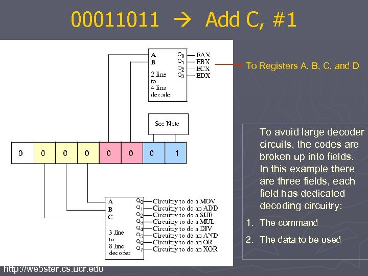 00011011 Add C, #1 To Registers A, B, C, and D To avoid large