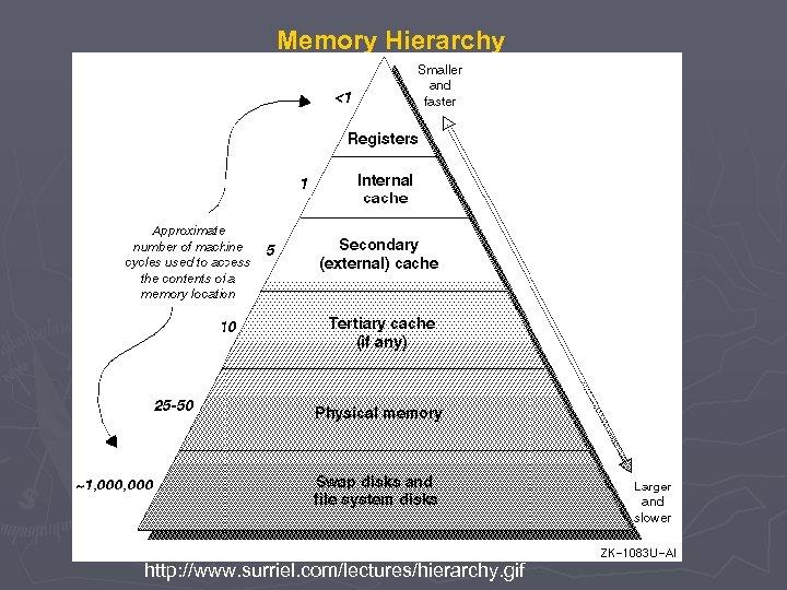 Memory Hierarchy http: //www. surriel. com/lectures/hierarchy. gif