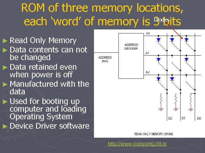 ROM of three memory locations, Diodes each 'word' of memory is 3 bits ►