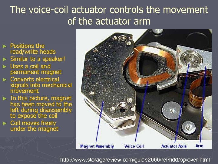 The voice-coil actuator controls the movement of the actuator arm ► ► ► Positions