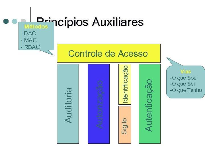 Princípios Auxiliares Autenticação Identificação Sigilo Autorização Controle de Acesso Auditoria Métodos - DAC -