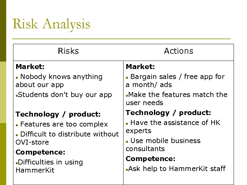 Risk Analysis Risks Market: Nobody knows anything about our app Students don't buy our