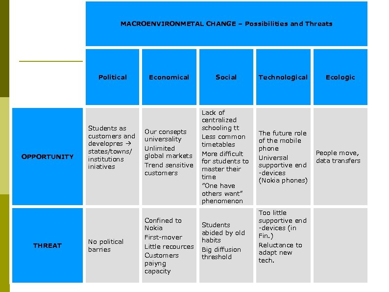 MACROENVIRONMETAL CHANGE – Possibilities and Threats Political OPPORTUNITY THREAT Students as customers and developres