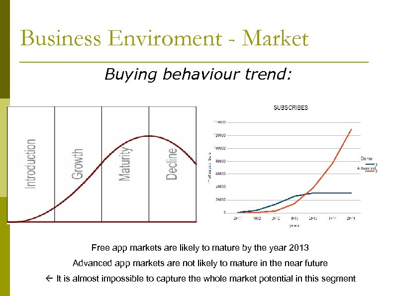 Business Enviroment - Market Buying behaviour trend: Free app markets are likely to mature