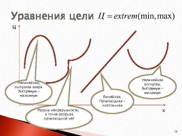 Уравнения цели Ц Нелинейная, выпуклая вверх Экстремум – максимум Разрыв непрерывности, в точке разрыва