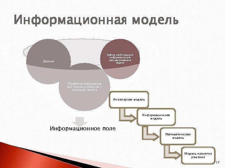 Информационная модель Выбор необходимой информации для рассматриваемой задачи Данные Обработка информации для процесса решения