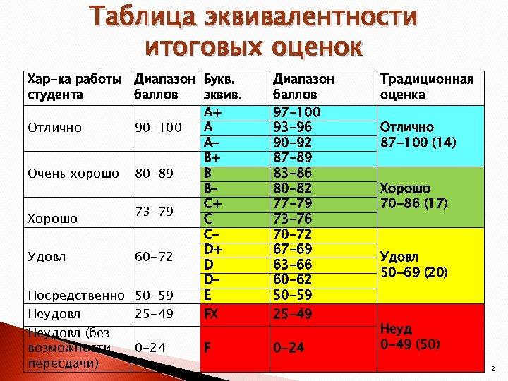 Таблица эквивалентности итоговых оценок Хар-ка работы студента Диапазон Букв. баллов эквив. А+ A Отлично