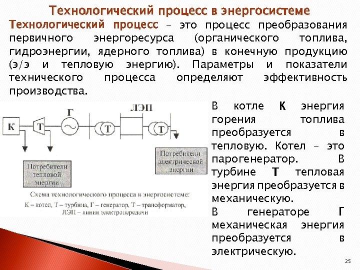 Технологический процесс в энергосистеме Технологический процесс – это процесс преобразования первичного энергоресурса (органического топлива,