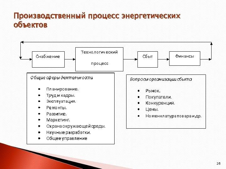 Производственный процесс энергетических объектов 26