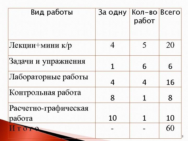 Вид работы Лекции+мини к/р Задачи и упражнения Лабораторные работы Контрольная работа Расчетно-графическая работа Итого