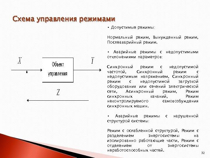Схема управления режимами • Допустимые режимы: Нормальный режим, Вынужденный режим, Послеаварийный режим. • Аварийные