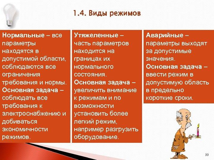 1. 4. Виды режимов Нормальные – все параметры находятся в допустимой области, соблюдаются все