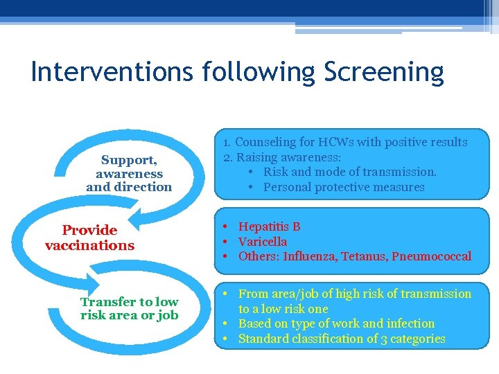 Interventions following Screening Support, awareness and direction Provide vaccinations Transfer to low risk area