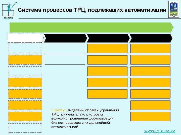 Система процессов ТРЦ, подлежащих автоматизации *Цветом выделены области управлении ТРК, применительно к которым возможно