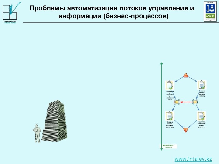Проблемы автоматизации потоков управления и информации (бизнес-процессов) www. intalev. kz