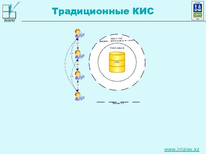 Традиционные КИС www. intalev. kz