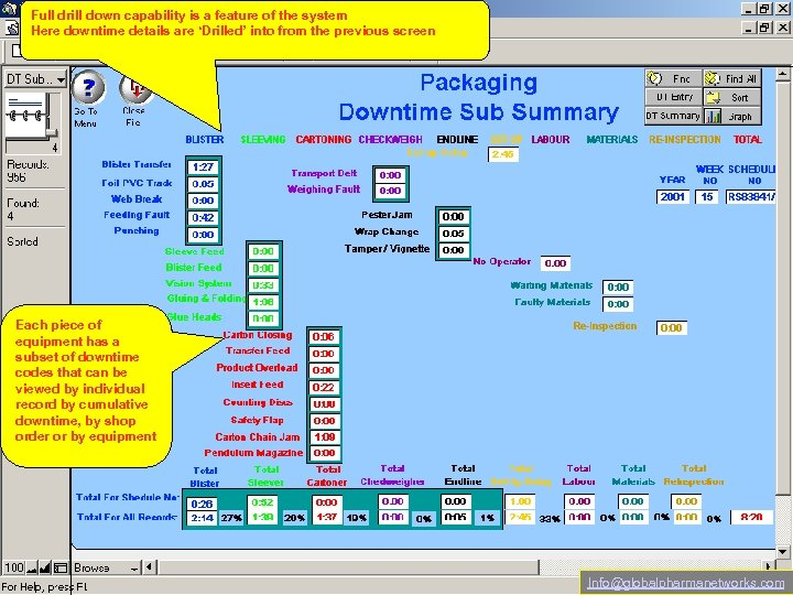 Full drill down capability is a feature of the system Here downtime details are