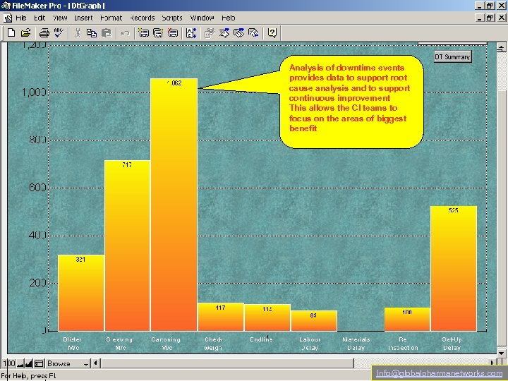 Analysis of downtime events provides data to support root cause analysis and to support