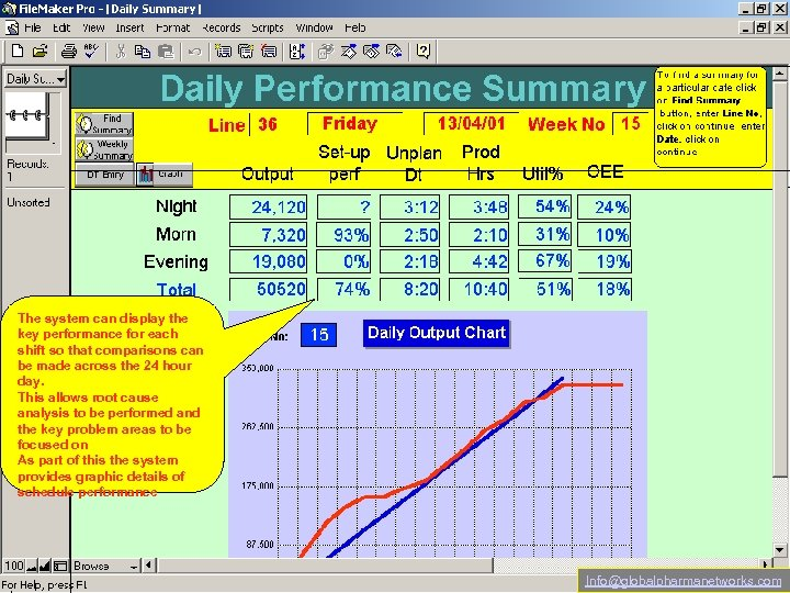 The system can display the key performance for each shift so that comparisons can