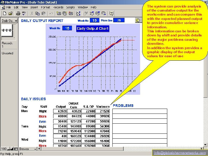 The system can provide analysis of the cumulative output for the workcentre and can