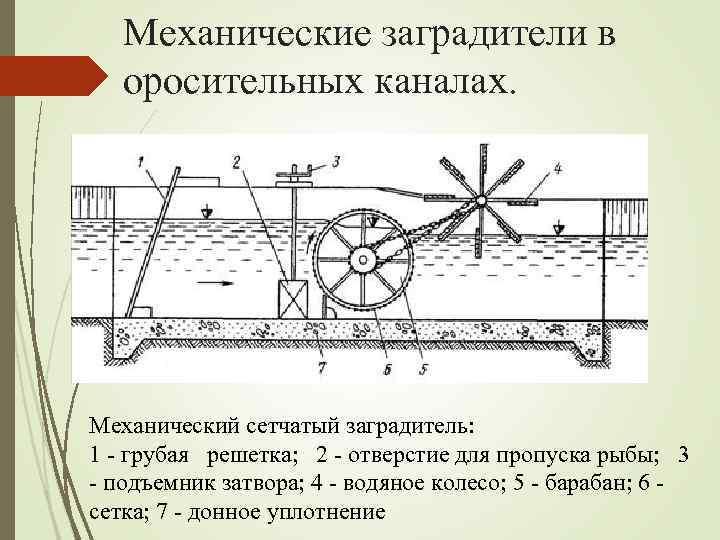 Механические заградители в оросительных каналах. Механический сетчатый заградитель: 1 грубая решетка; 2 отверстие для