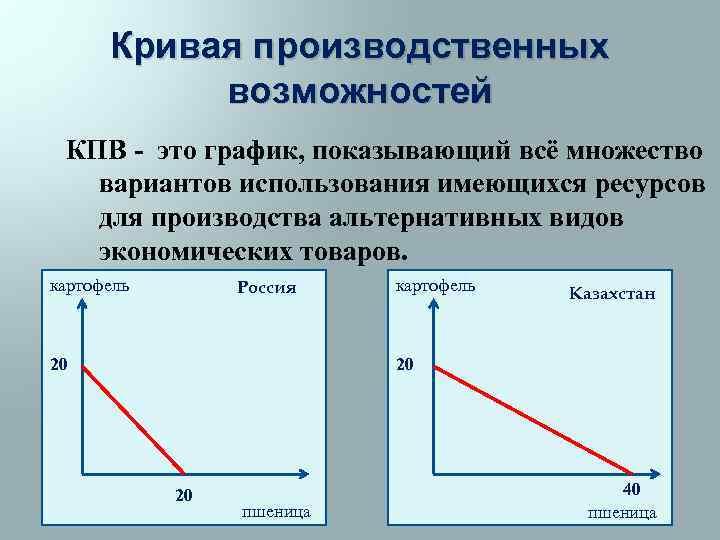 Кривая производственных возможностей КПВ - это график, показывающий всё множество вариантов использования имеющихся ресурсов