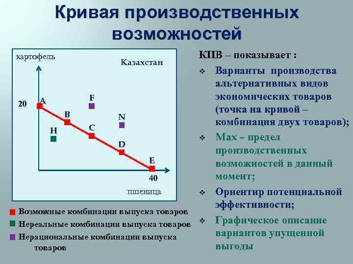Кривая производственных возможностей КПВ – показывает : Казахстан v Варианты производства альтернативных видов экономических