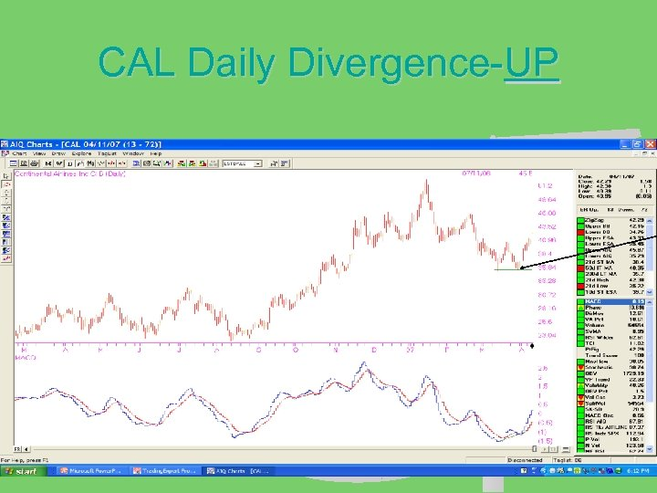 CAL Daily Divergence-UP