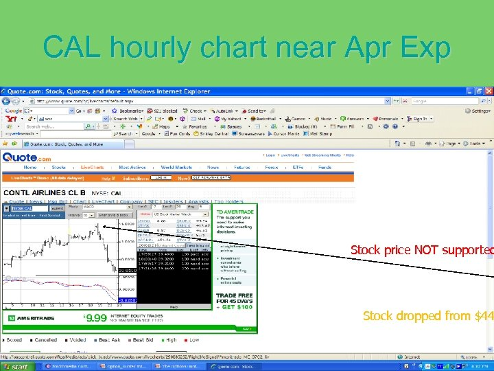 CAL hourly chart near Apr Exp Stock price NOT supported Stock dropped from $44