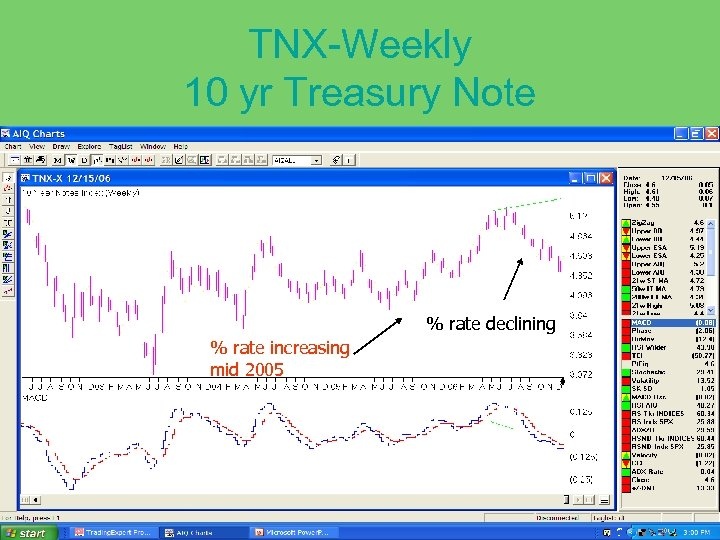 TNX-Weekly 10 yr Treasury Note % rate declining % rate increasing mid 2005