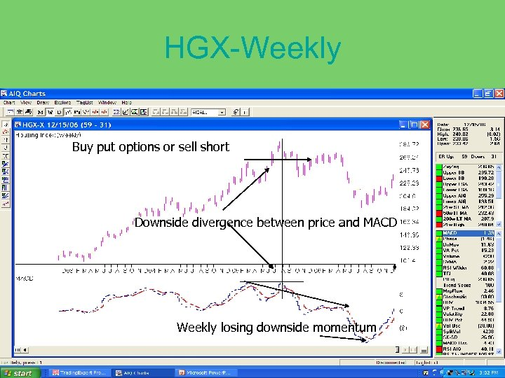 HGX-Weekly Buy put options or sell short Downside divergence between price and MACD Weekly