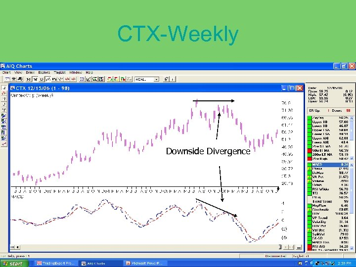 CTX-Weekly Downside Divergence