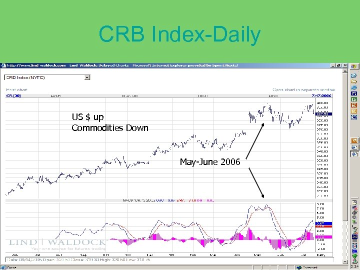 CRB Index-Daily US $ up Commodities Down May-June 2006