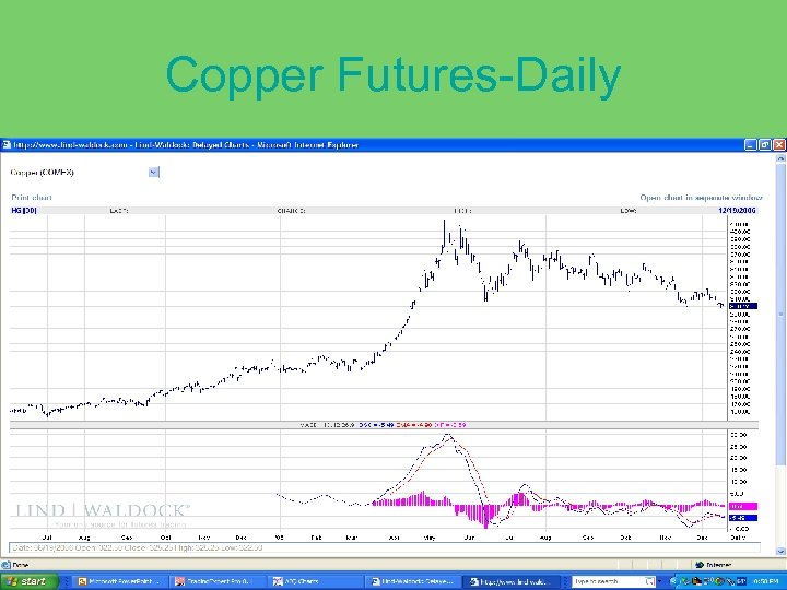 Copper Futures-Daily