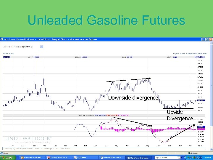 Unleaded Gasoline Futures Downside divergence Upside Divergence