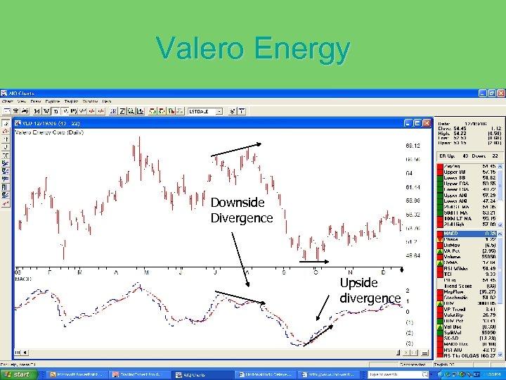 Valero Energy Downside Divergence Upside divergence