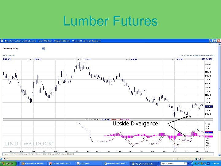 Lumber Futures Upside Divergence