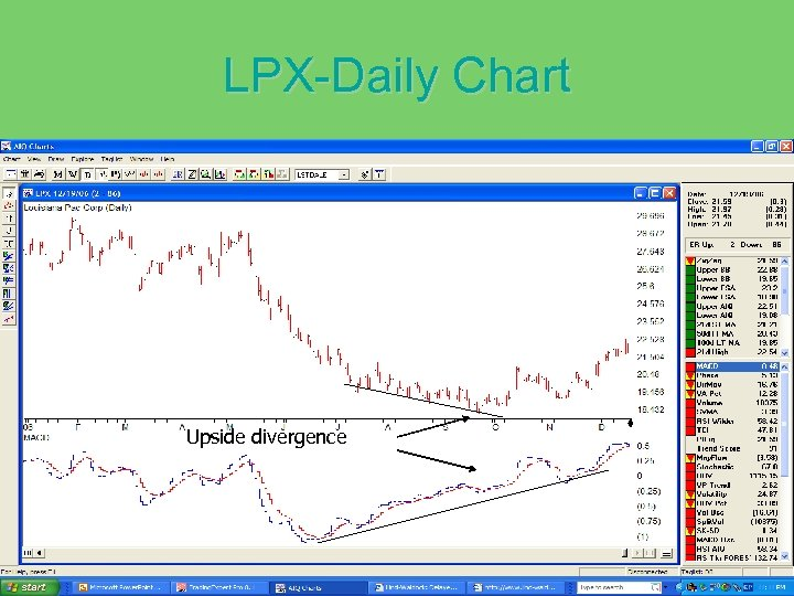 LPX-Daily Chart Upside divergence