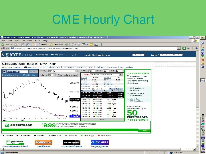 CME Hourly Chart
