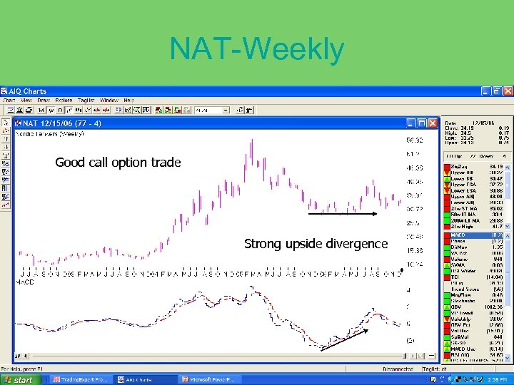 NAT-Weekly Good call option trade Strong upside divergence