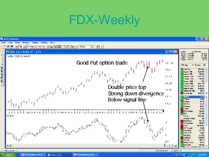FDX-Weekly Good Put option trade Double price top Strong down divergence Below signal line