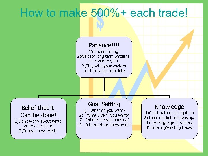 How to make 500%+ each trade! Patience!!!! 1)no day trading! 2)Wait for long term
